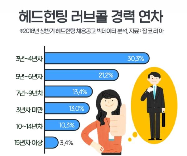2018 상반기 헤드헌팅 공고 선호연차